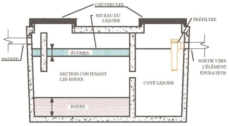 la fosse septique sainte brigitte de laval. Black Bedroom Furniture Sets. Home Design Ideas